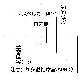 発達障害マップ